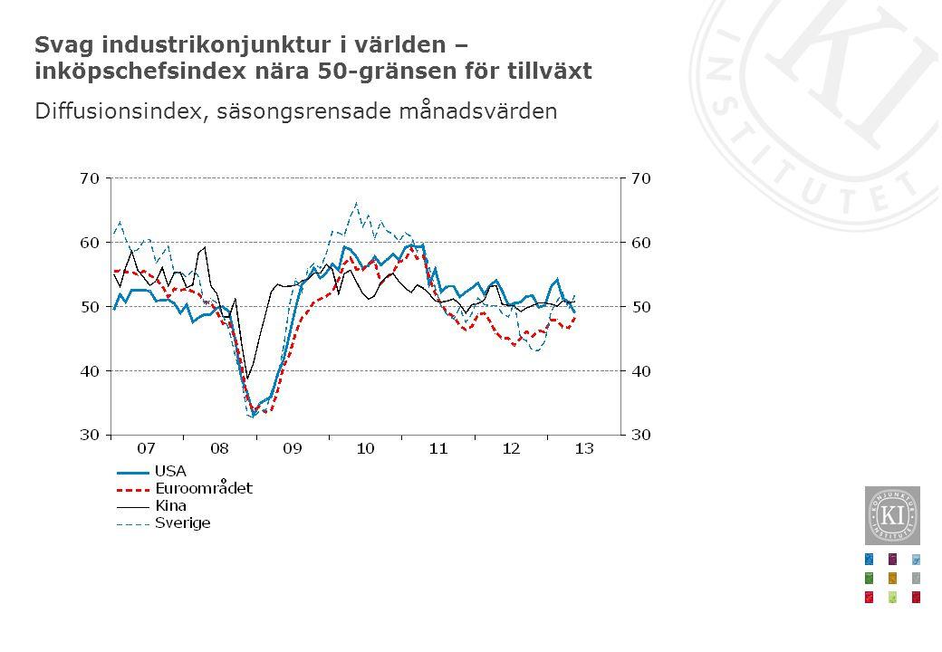 Svag industrikonjunktur i världen – inköpschefsindex nära 50-gränsen för tillväxt Diffusionsindex, säsongsrensade månadsvärden