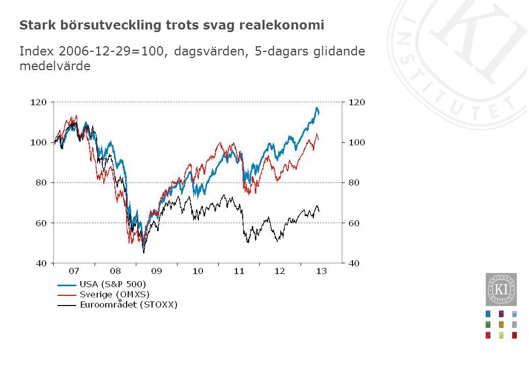 Stark börsutveckling trots svag realekonomi Index 2006-12-29=100, dagsvärden, 5-dagars glidande medelvärde