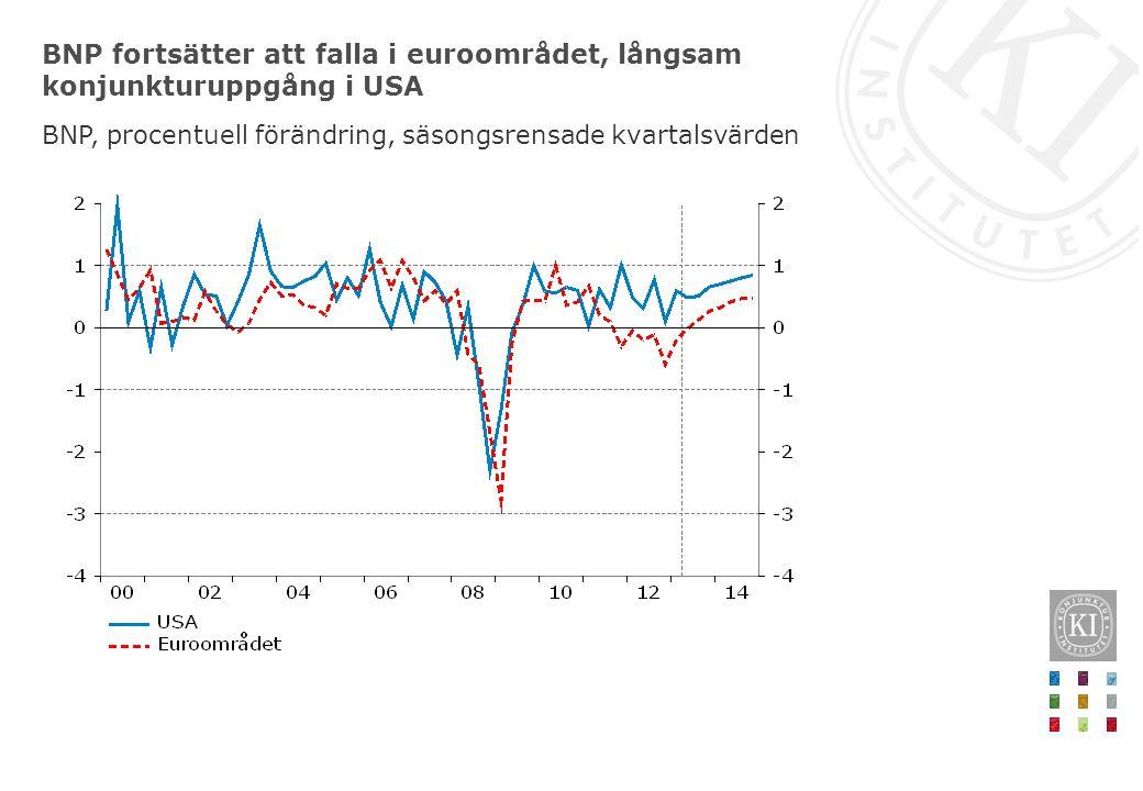 BNP fortsätter att falla i euroområdet, långsam konjunkturuppgång i USA BNP, procentuell förändring, säsongsrensade kvartalsvärden