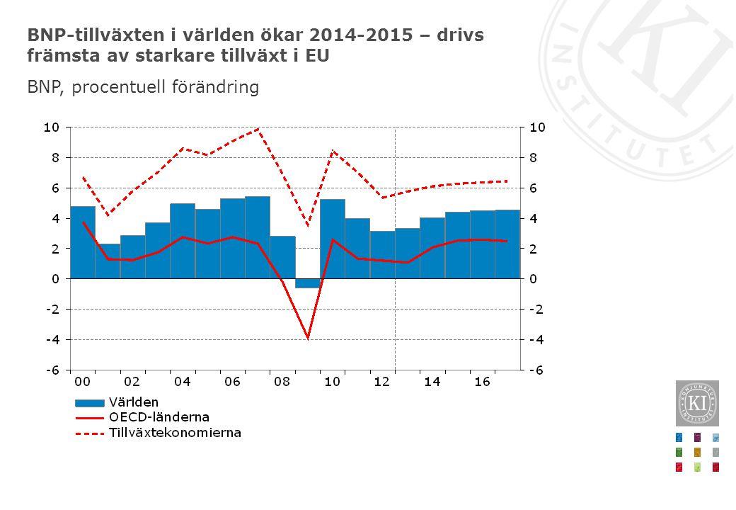 BNP-tillväxten i världen ökar 2014-2015 – drivs främsta av starkare tillväxt i EU BNP, procentuell förändring