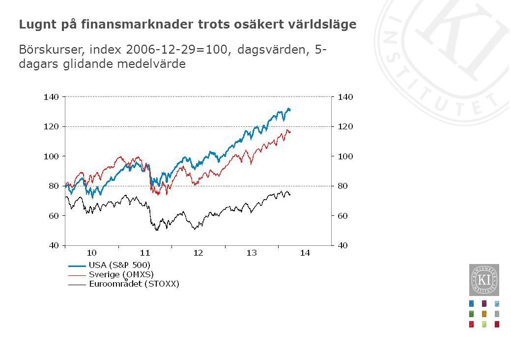 Lugnt på finansmarknader trots osäkert världsläge Börskurser, index 2006-12-29=100, dagsvärden, 5- dagars glidande medelvärde