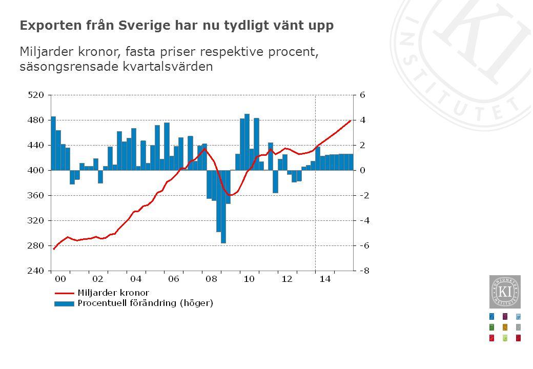 Exporten från Sverige har nu tydligt vänt upp Miljarder kronor, fasta priser respektive procent, säsongsrensade kvartalsvärden