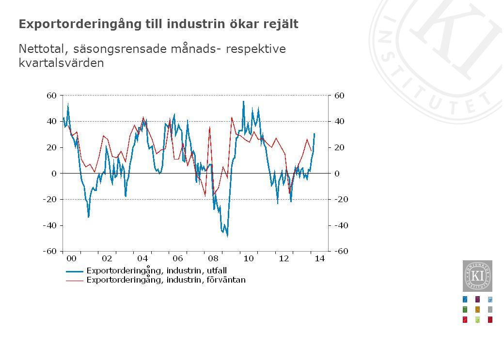 Exportorderingång till industrin ökar rejält Nettotal, säsongsrensade månads- respektive kvartalsvärden