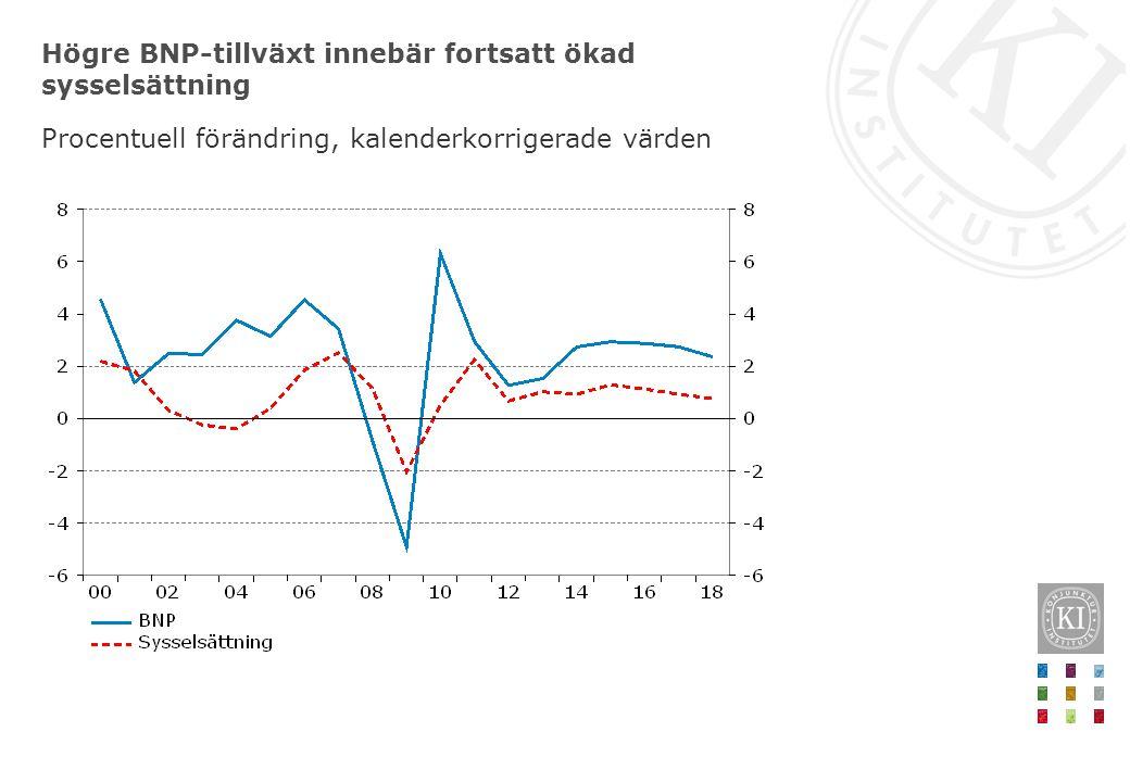 Högre BNP-tillväxt innebär fortsatt ökad sysselsättning Procentuell förändring, kalenderkorrigerade värden