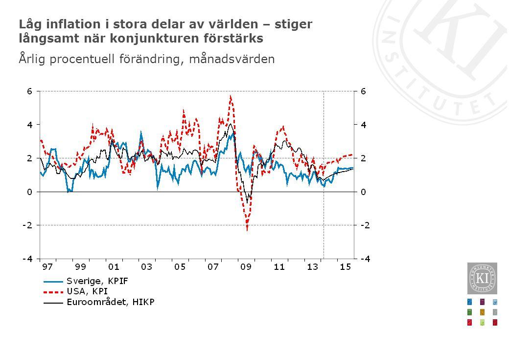 Låg inflation i stora delar av världen – stiger långsamt när konjunkturen förstärks Årlig procentuell förändring, månadsvärden