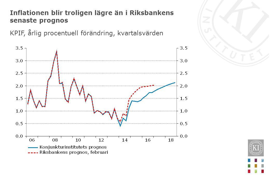 Inflationen blir troligen lägre än i Riksbankens senaste prognos KPIF, årlig procentuell förändring, kvartalsvärden