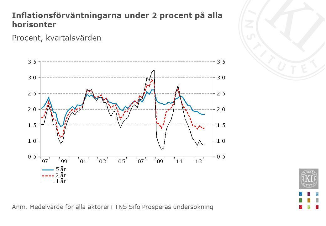 Inflationsförväntningarna under 2 procent på alla horisonter Procent, kvartalsvärden Anm.