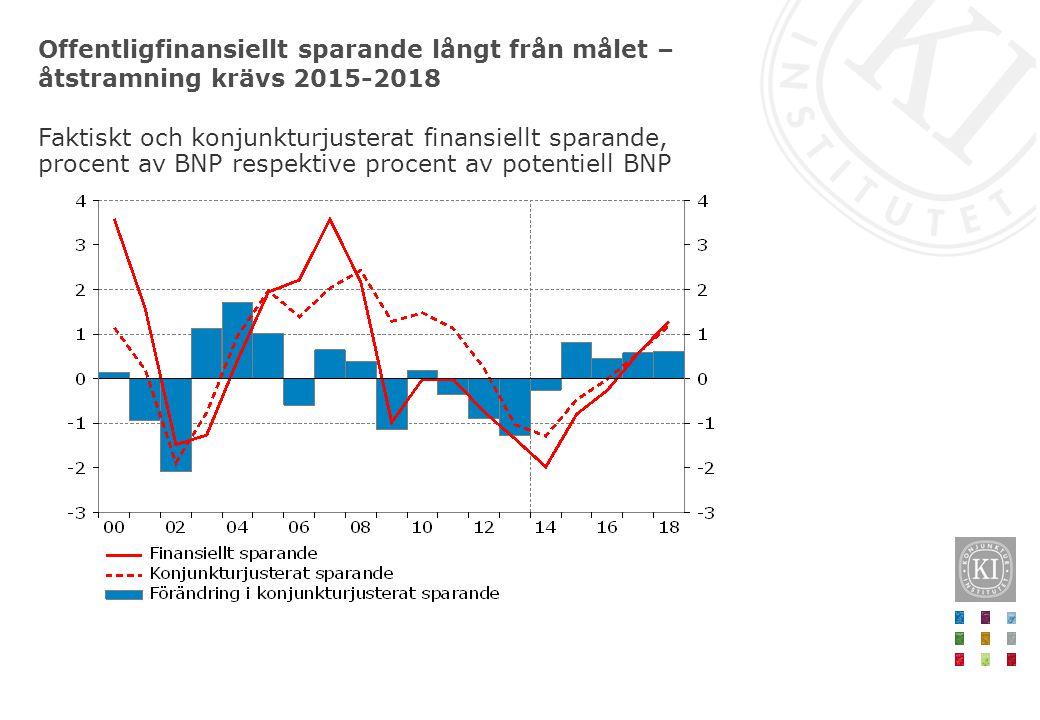 Offentligfinansiellt sparande långt från målet – åtstramning krävs 2015-2018 Faktiskt och konjunkturjusterat finansiellt sparande, procent av BNP respektive procent av potentiell BNP