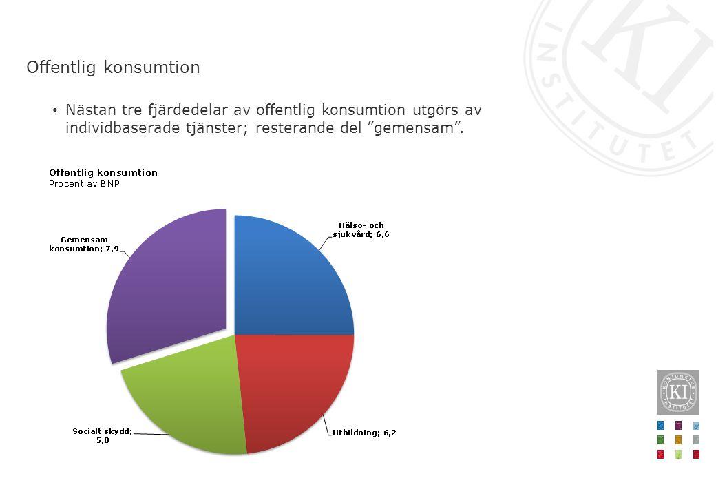 Nästan tre fjärdedelar av offentlig konsumtion utgörs av individbaserade tjänster; resterande del gemensam .