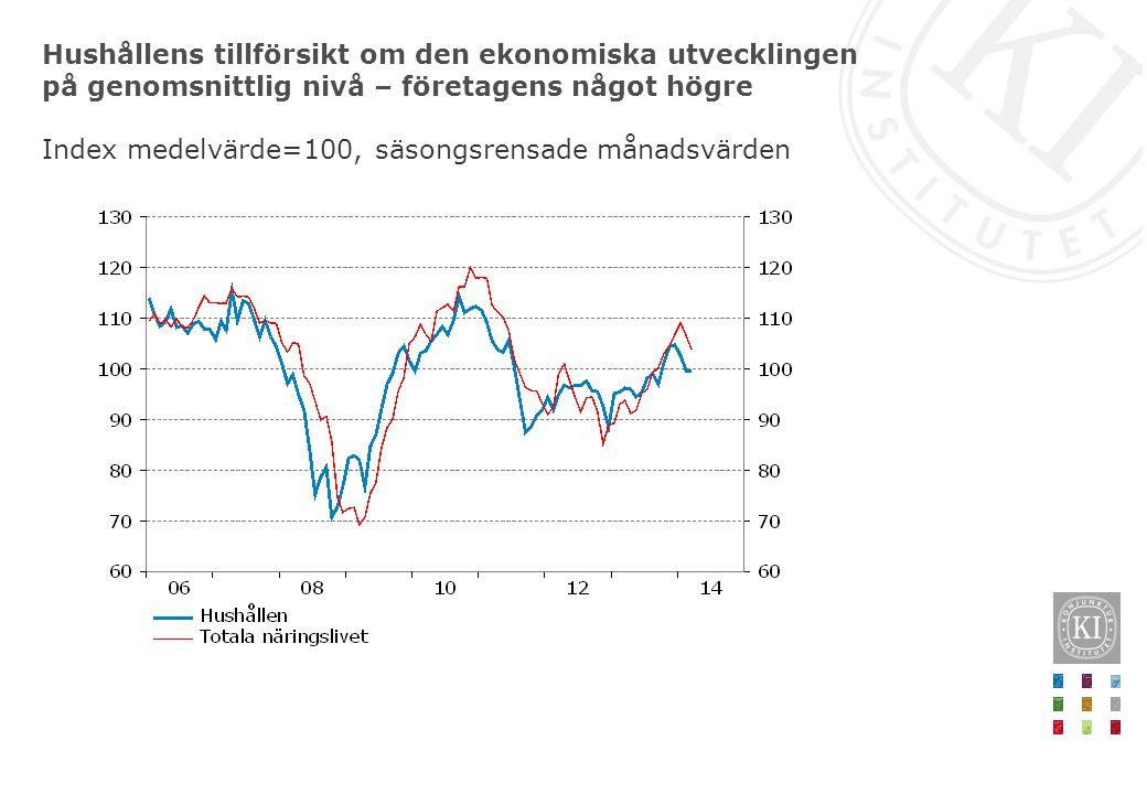 Hushållens tillförsikt om den ekonomiska utvecklingen på genomsnittlig nivå – företagens något högre Index medelvärde=100, säsongsrensade månadsvärden