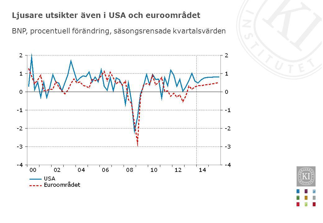 Ljusare utsikter även i USA och euroområdet BNP, procentuell förändring, säsongsrensade kvartalsvärden