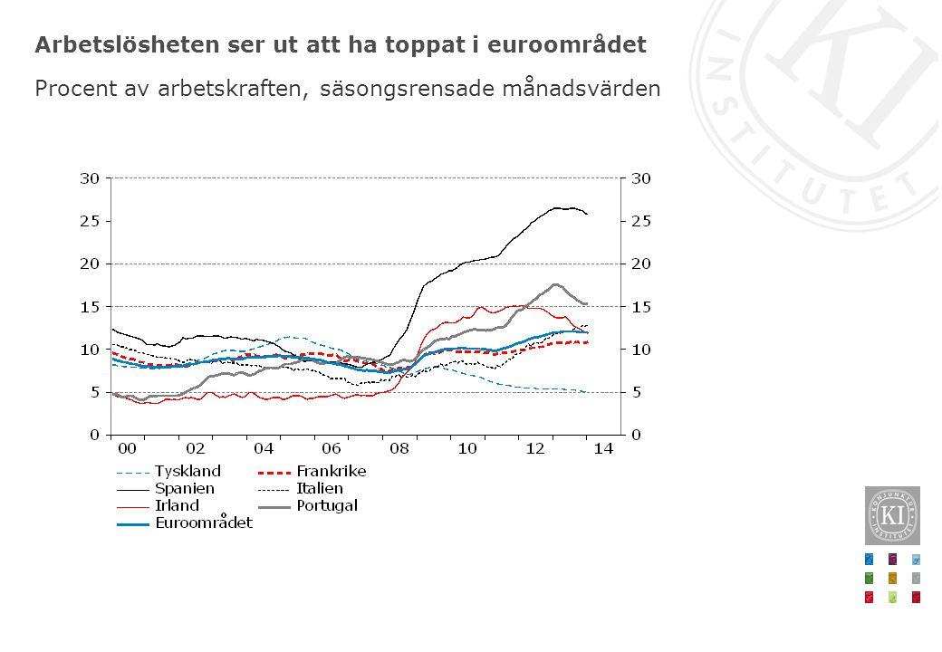 Arbetslösheten ser ut att ha toppat i euroområdet Procent av arbetskraften, säsongsrensade månadsvärden