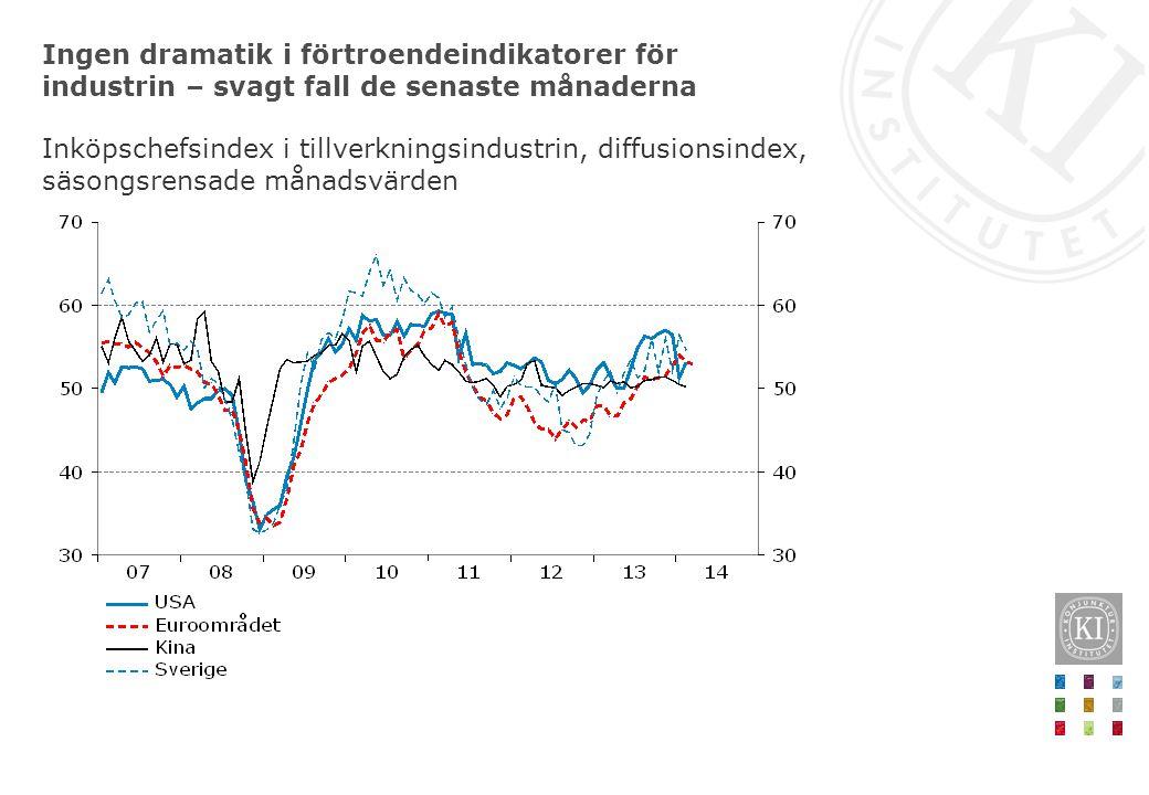 Ingen dramatik i förtroendeindikatorer för industrin – svagt fall de senaste månaderna Inköpschefsindex i tillverkningsindustrin, diffusionsindex, säsongsrensade månadsvärden