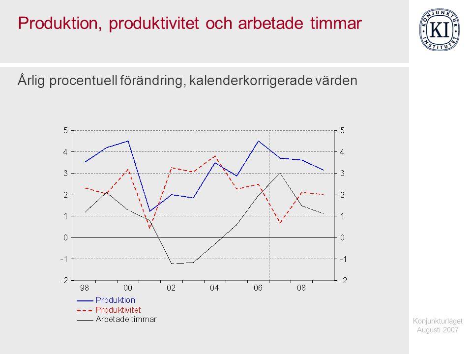 Konjunkturläget Augusti 2007 Arbetade timmar, medelarbetstid och sysselsättning Årlig procentuell förändring, kalenderkorrigerade värden