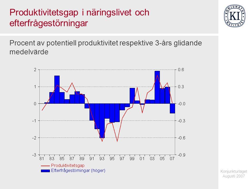 Konjunkturläget Augusti 2007 Produktivitetsgap i näringslivet och efterfrågestörningar Procent av potentiell produktivitet respektive 3-års glidande medelvärde