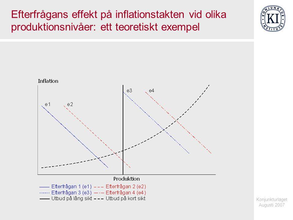 Konjunkturläget Augusti 2007 Efterfrågans effekt på inflationstakten vid olika produktionsnivåer: ett teoretiskt exempel