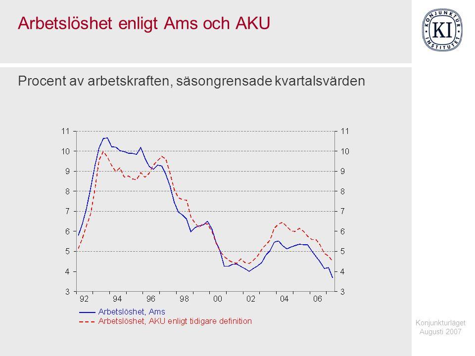 Konjunkturläget Augusti 2007 Arbetslöshet enligt Ams och AKU Procent av arbetskraften, säsongrensade kvartalsvärden