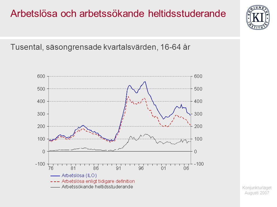 Konjunkturläget Augusti 2007 Arbetslösa och arbetssökande heltidsstuderande Tusental, säsongrensade kvartalsvärden, 16-64 år