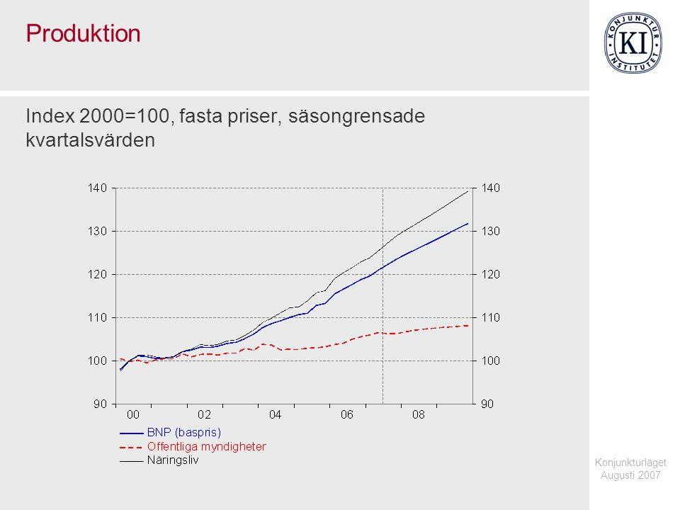 Konjunkturläget Augusti 2007 Produktion Index 2000=100, fasta priser, säsongrensade kvartalsvärden