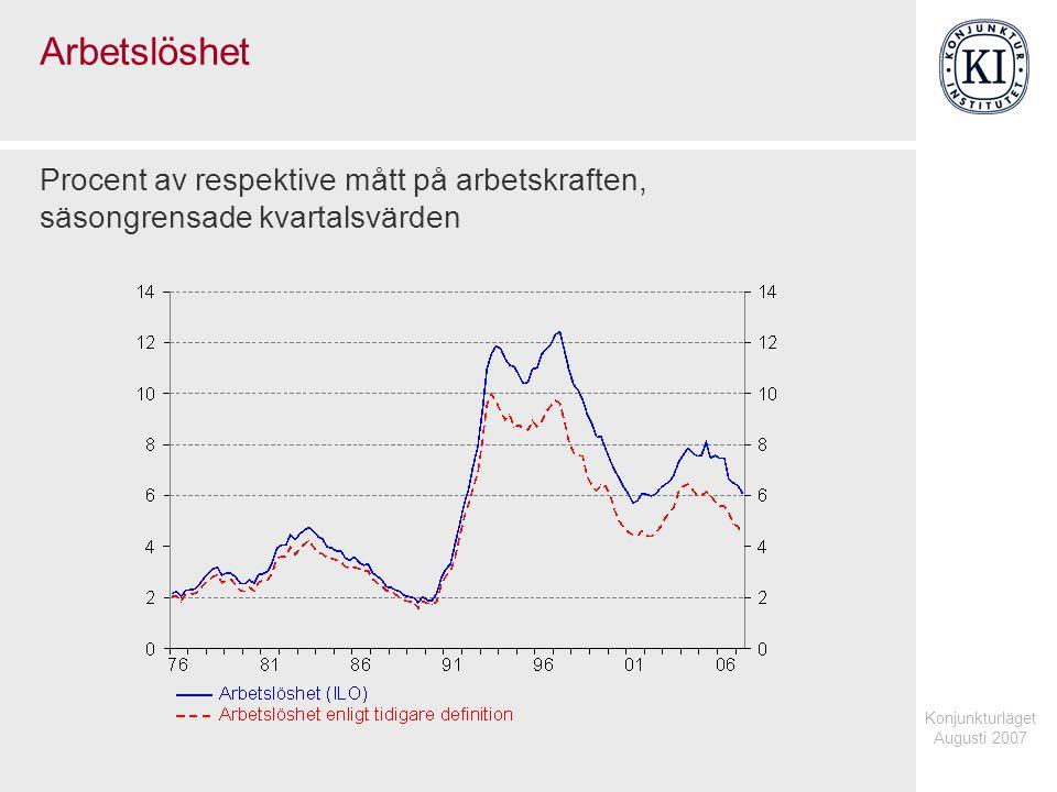 Konjunkturläget Augusti 2007 Arbetslöshet Procent av respektive mått på arbetskraften, säsongrensade kvartalsvärden