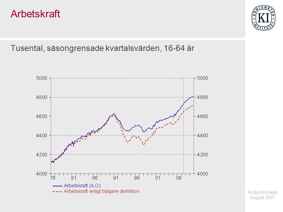 Konjunkturläget Augusti 2007 Arbetskraft Tusental, säsongrensade kvartalsvärden, 16-64 år