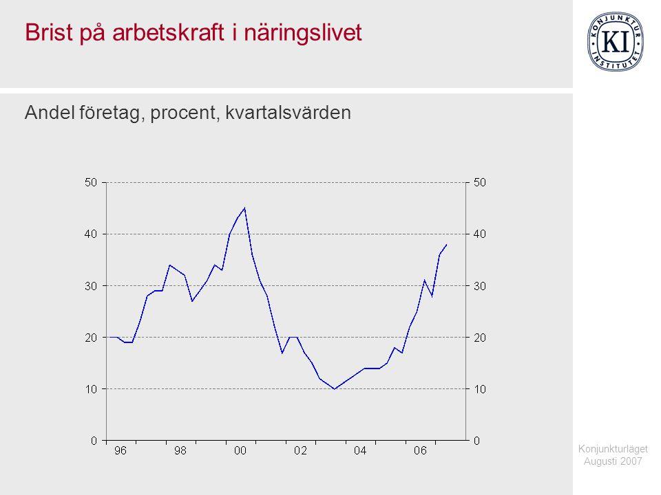Konjunkturläget Augusti 2007 Brist på arbetskraft i näringslivet Andel företag, procent, kvartalsvärden
