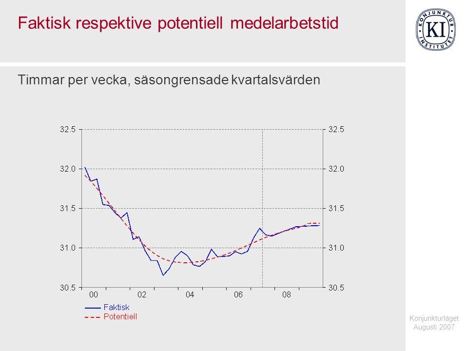 Konjunkturläget Augusti 2007 Faktisk respektive potentiell medelarbetstid Timmar per vecka, säsongrensade kvartalsvärden