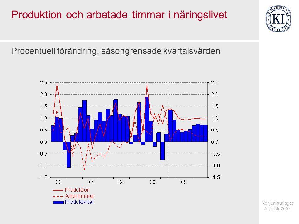 Konjunkturläget Augusti 2007 Produktion i näringslivet Index 2000=100, fasta priser, säsongrensade kvartalsvärden