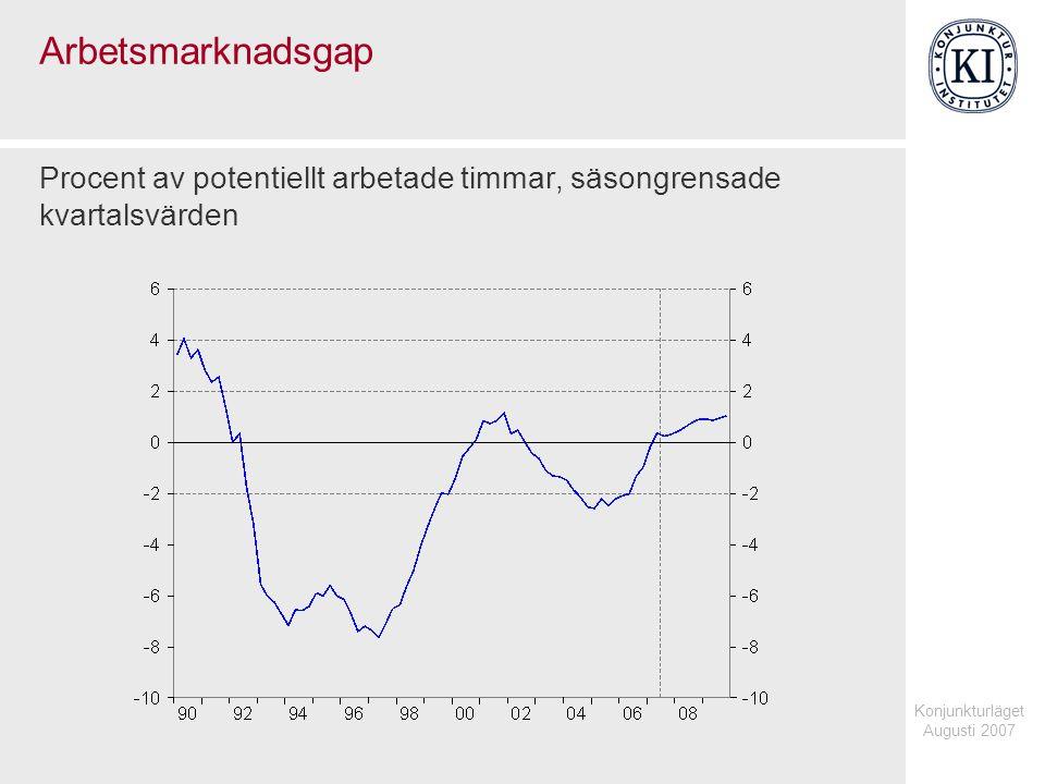 Konjunkturläget Augusti 2007 Arbetsmarknadsgap Procent av potentiellt arbetade timmar, säsongrensade kvartalsvärden