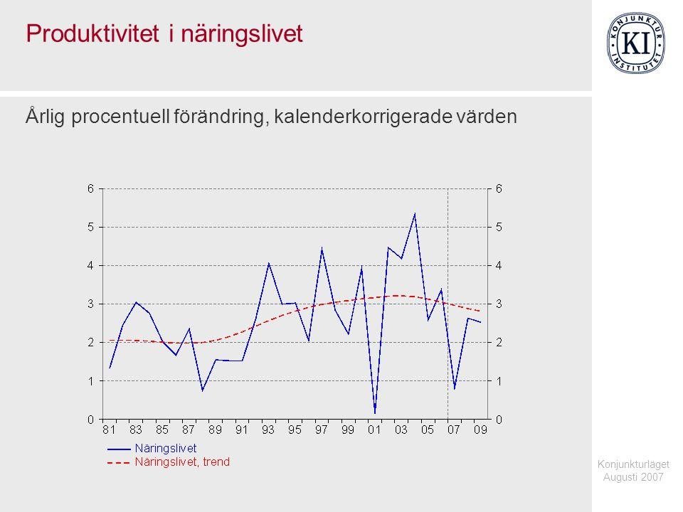 Konjunkturläget Augusti 2007 Reguljärt studerande som andel av befolkningen Säsongrensade kvartalsvärden, 16-64 år