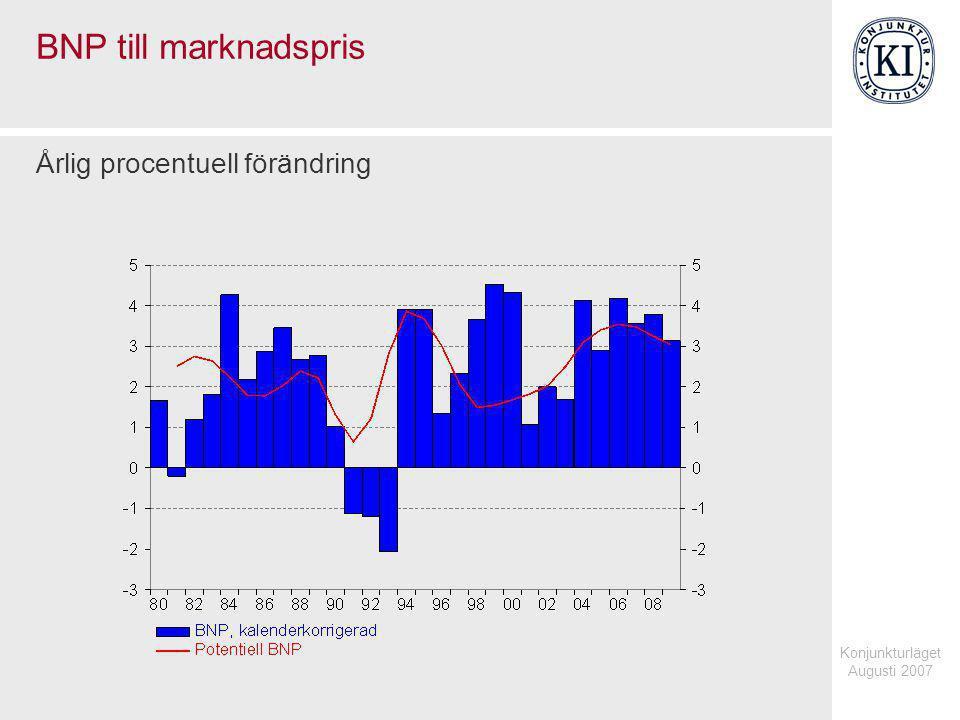 Konjunkturläget Augusti 2007 BNP till marknadspris Miljarder kronor, fasta priser respektive procent, säsongrensade kvartalsvärden