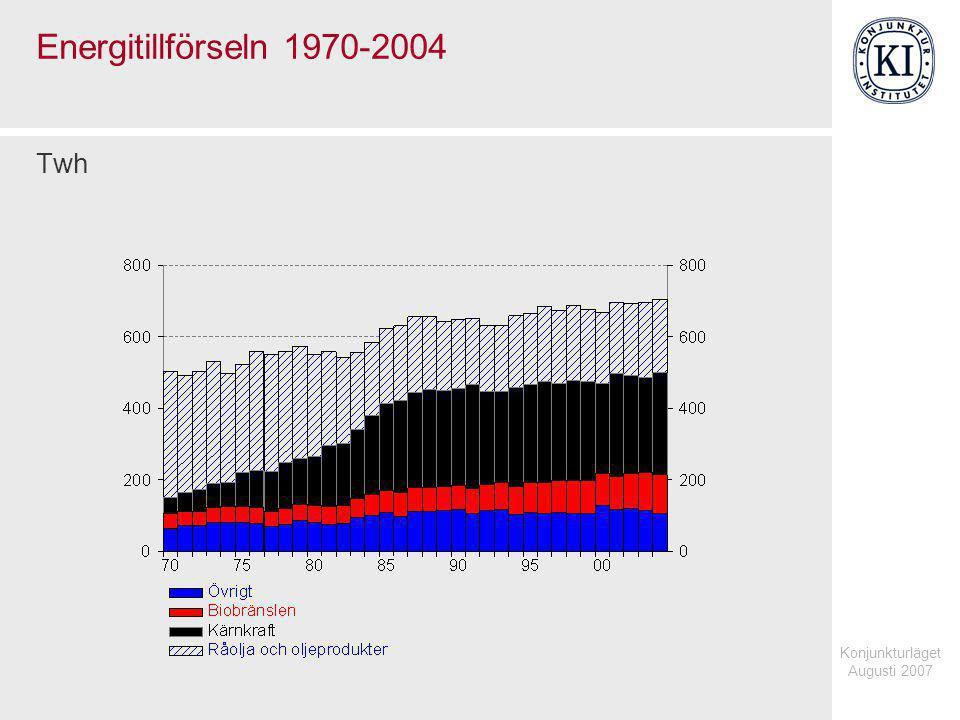 Konjunkturläget Augusti 2007 Energitillförseln 1970-2004 Twh