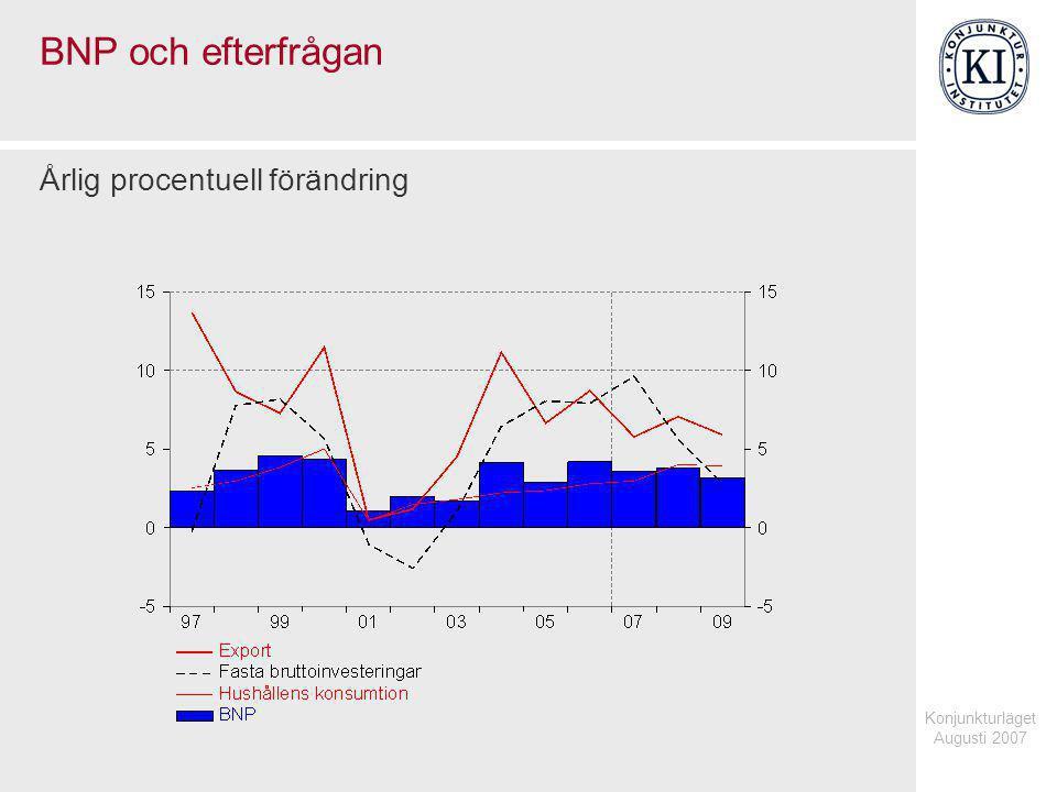 Konjunkturläget Augusti 2007 Offentliga konsumtionsutgifter Årlig procentuell förändring, fasta priser respektive procent av BNP, löpande priser