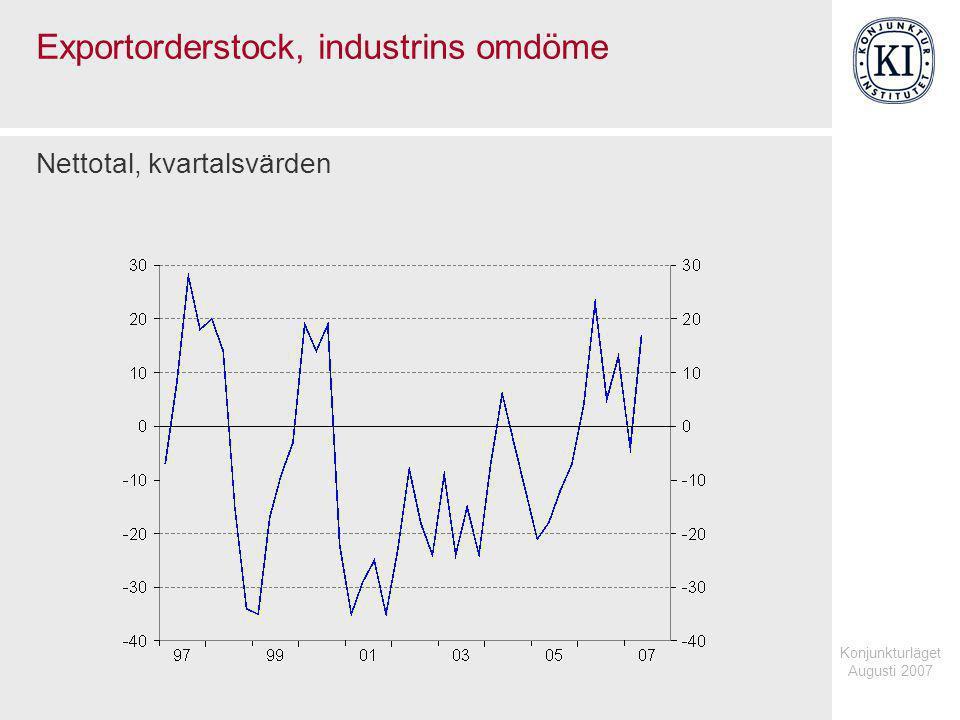 Konjunkturläget Augusti 2007 Exportorderstock, industrins omdöme Nettotal, kvartalsvärden