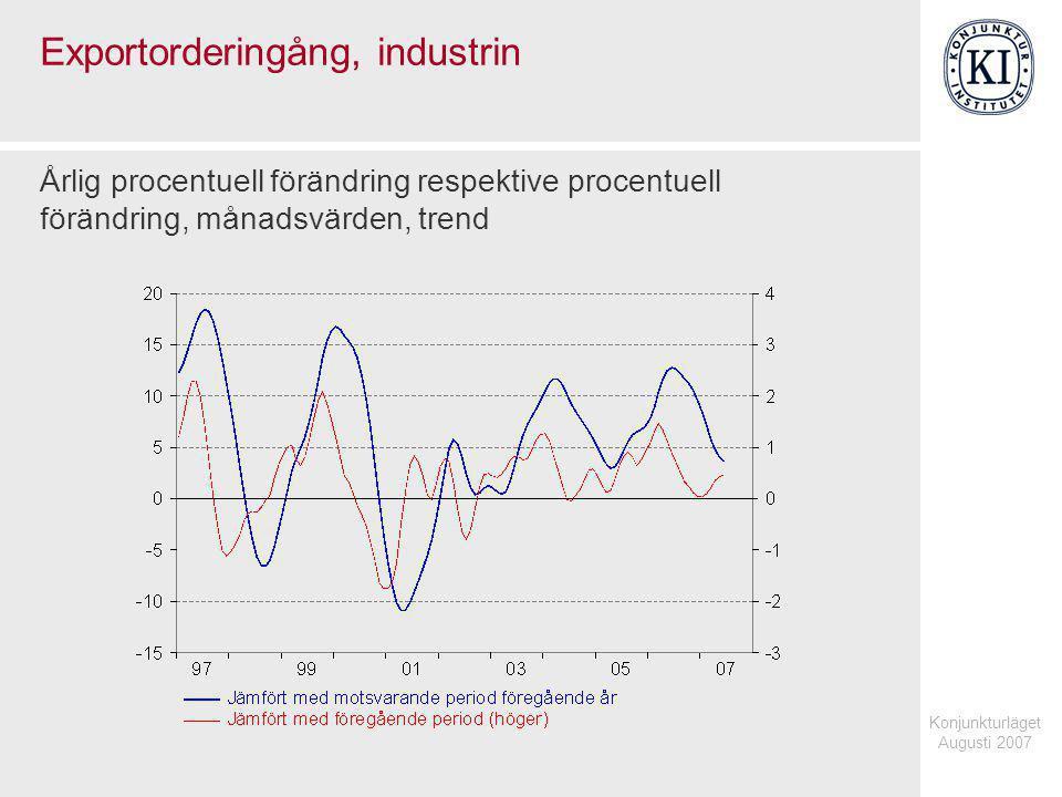 Konjunkturläget Augusti 2007 Exportorderingång, industrin Årlig procentuell förändring respektive procentuell förändring, månadsvärden, trend