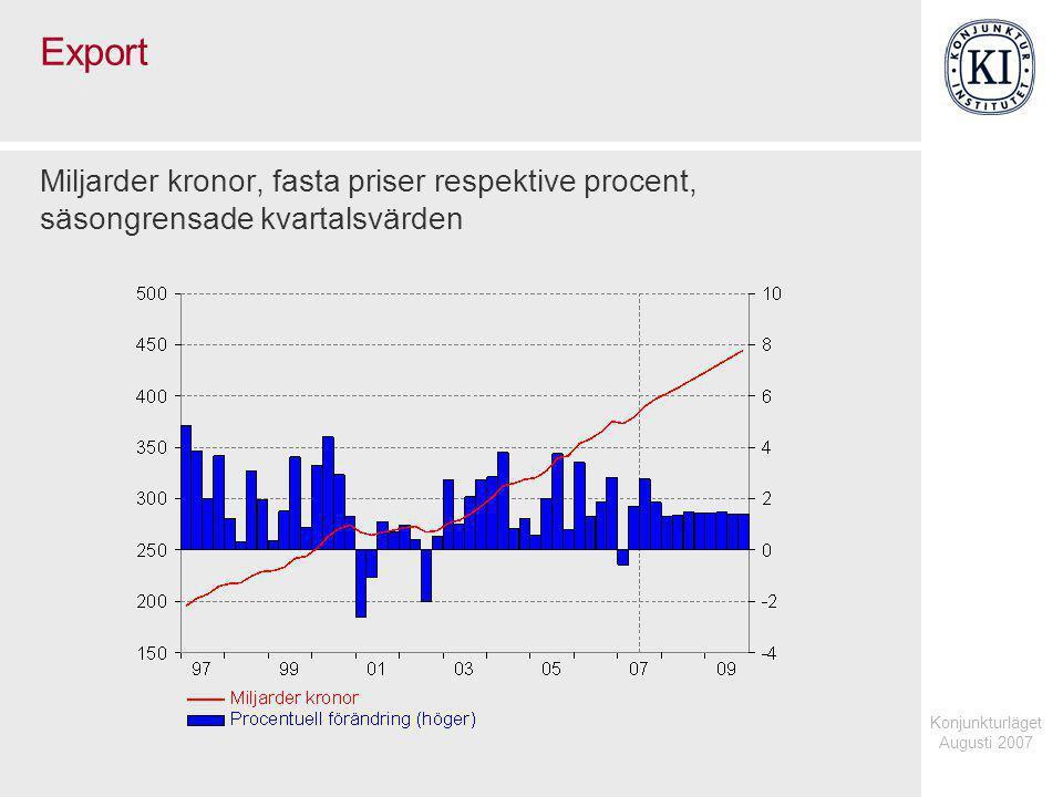 Konjunkturläget Augusti 2007 Export Miljarder kronor, fasta priser respektive procent, säsongrensade kvartalsvärden