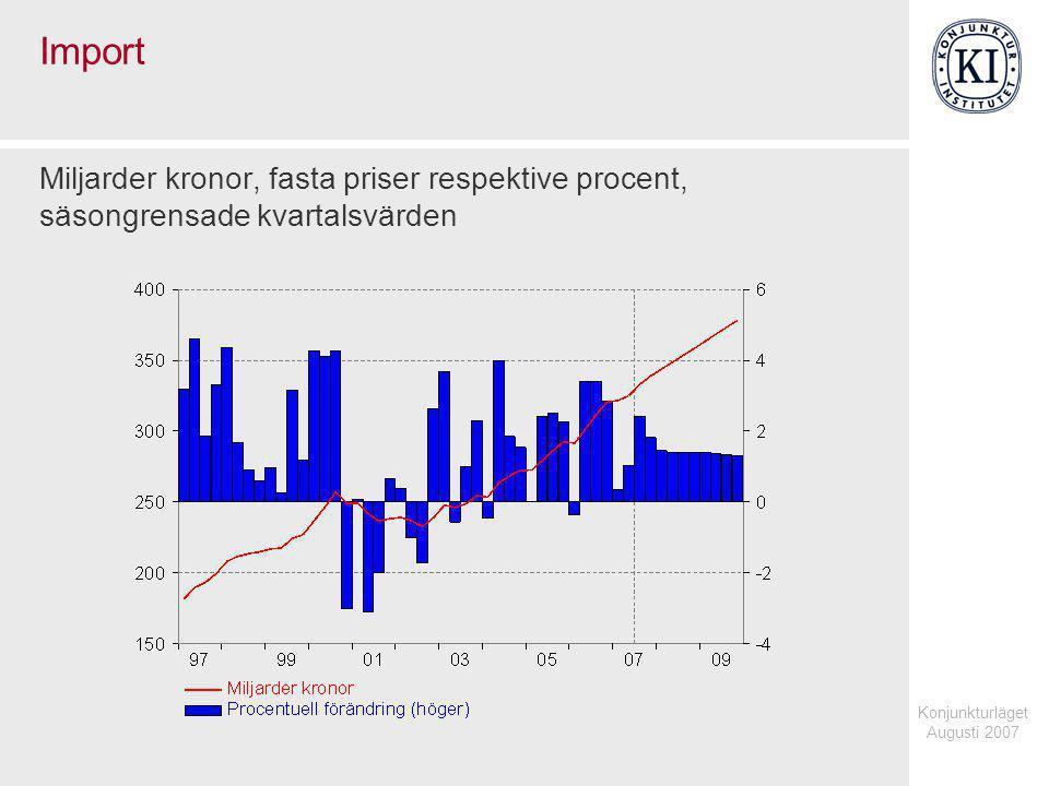 Konjunkturläget Augusti 2007 Import Miljarder kronor, fasta priser respektive procent, säsongrensade kvartalsvärden