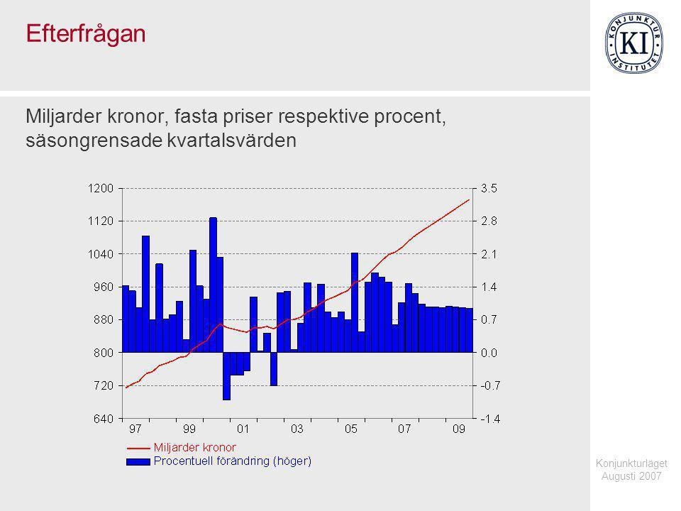 Konjunkturläget Augusti 2007 Efterfrågan Miljarder kronor, fasta priser respektive procent, säsongrensade kvartalsvärden