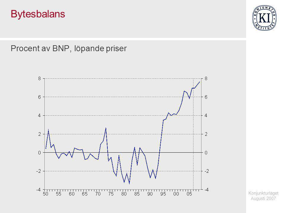 Konjunkturläget Augusti 2007 Bytesbalans Procent av BNP, löpande priser
