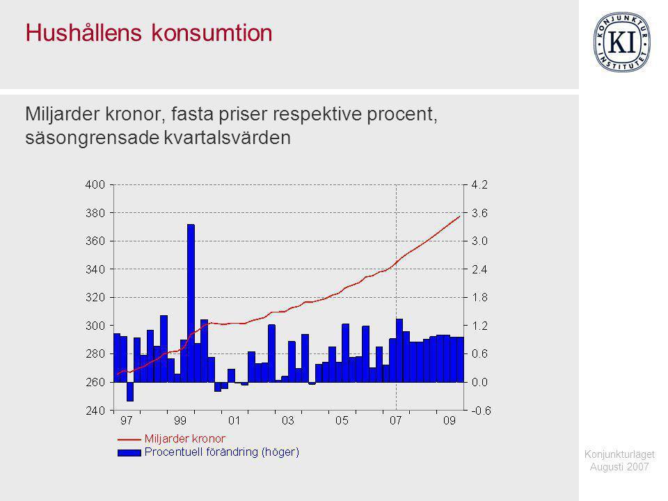 Konjunkturläget Augusti 2007 Hushållens konsumtion Miljarder kronor, fasta priser respektive procent, säsongrensade kvartalsvärden