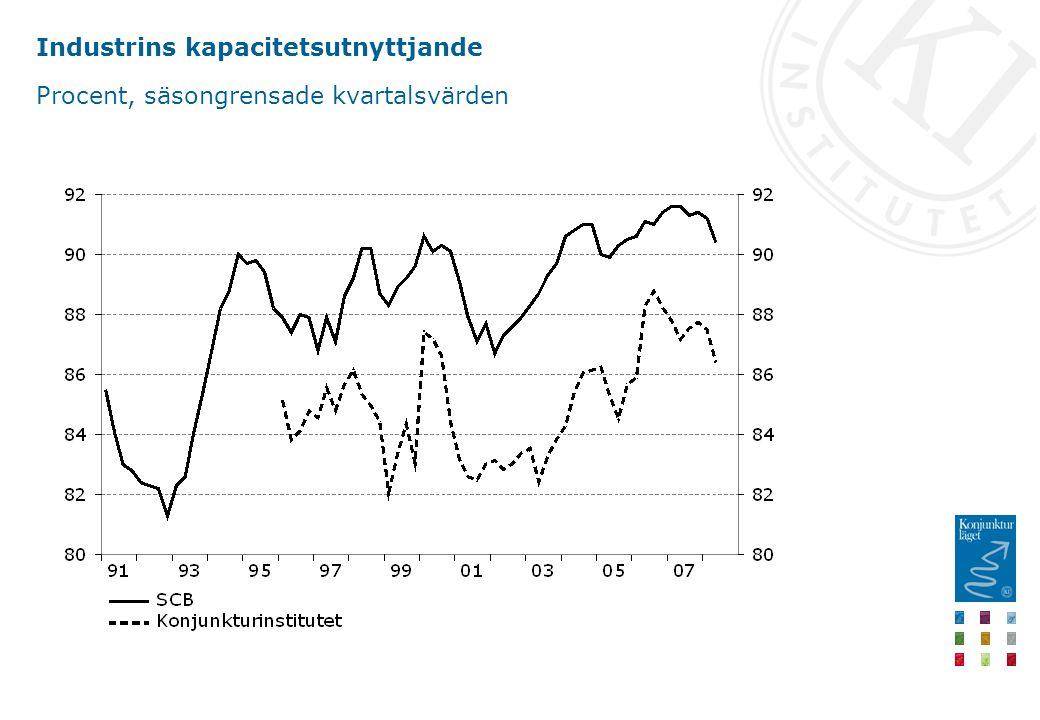 Industrins kapacitetsutnyttjande Procent, säsongrensade kvartalsvärden