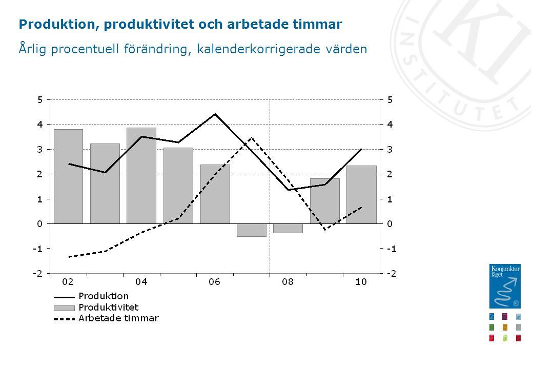 Produktion, produktivitet och arbetade timmar Årlig procentuell förändring, kalenderkorrigerade värden