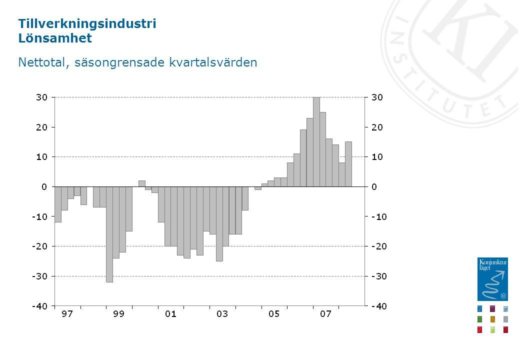Tillverkningsindustri Lönsamhet Nettotal, säsongrensade kvartalsvärden