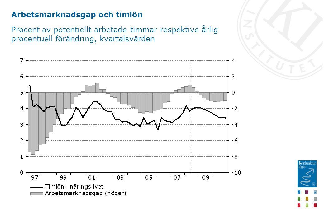 Arbetsmarknadsgap och timlön Procent av potentiellt arbetade timmar respektive årlig procentuell förändring, kvartalsvärden