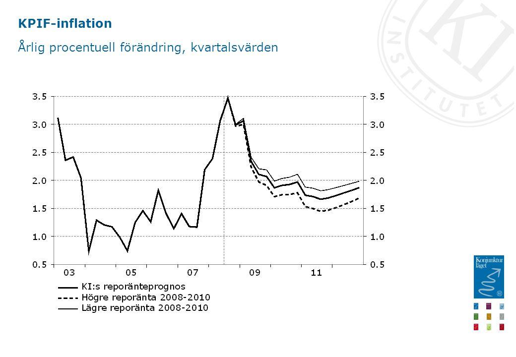 KPIF-inflation Årlig procentuell förändring, kvartalsvärden