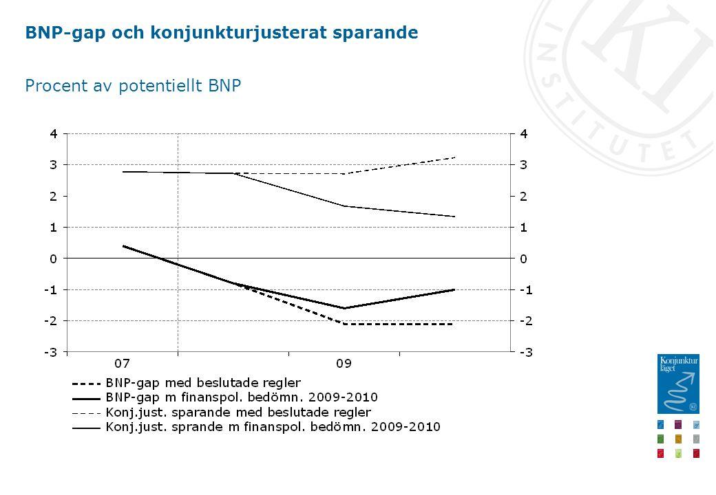 BNP-gap och konjunkturjusterat sparande Procent av potentiellt BNP