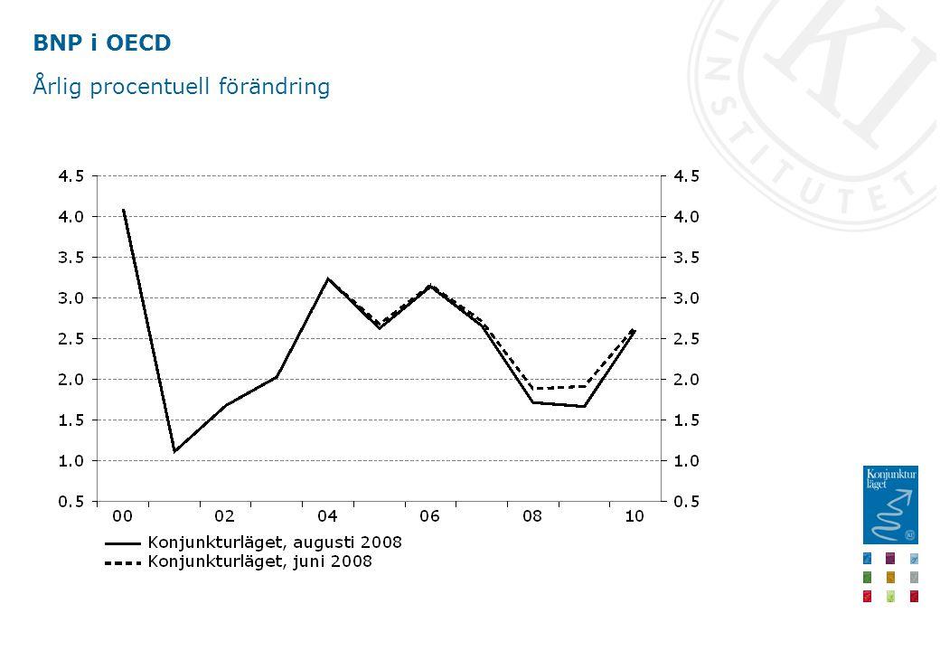 Världsmarknadstillväxt Årlig procentuell förändring