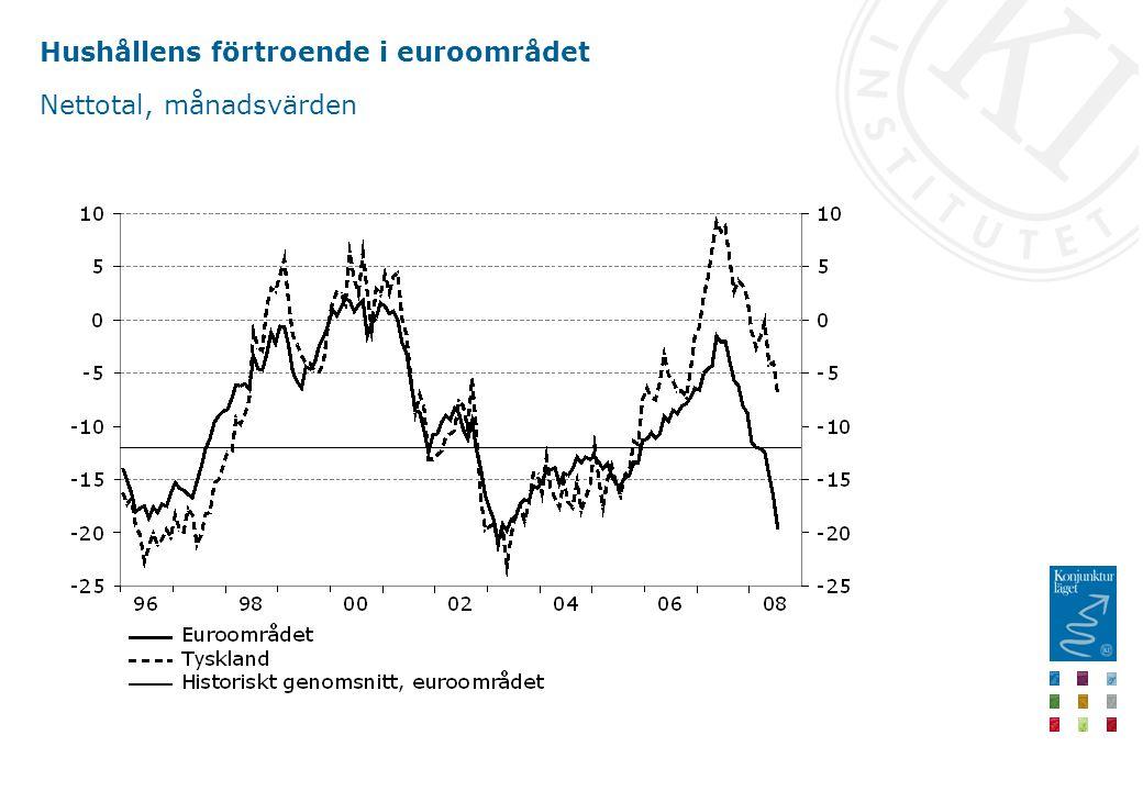 Hushållens förtroende i euroområdet Nettotal, månadsvärden