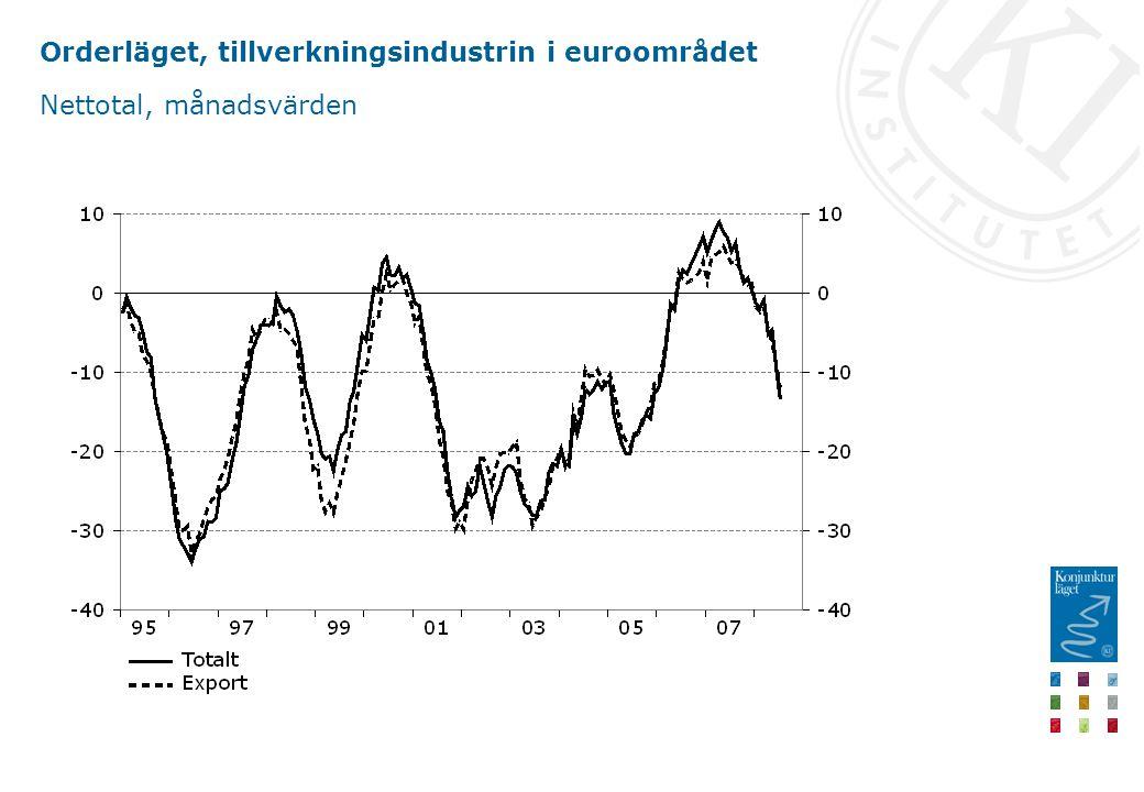 Orderläget, tillverkningsindustrin i euroområdet Nettotal, månadsvärden
