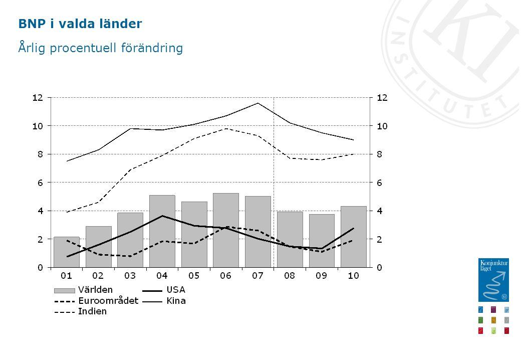 BNP till marknadspris Årlig procentuell förändring, kalenderkorrigerade värden